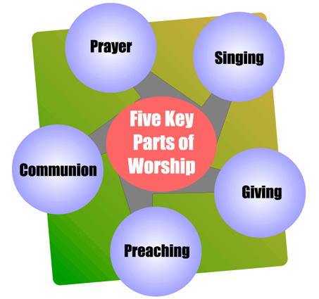Five Part worship